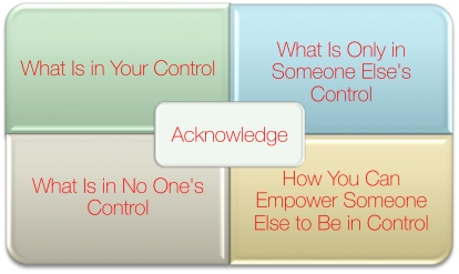 Control Quadrants