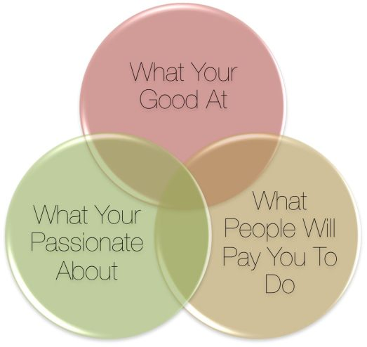 Good Passion Pay Venn