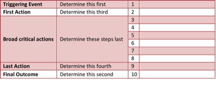 Checklist Tool