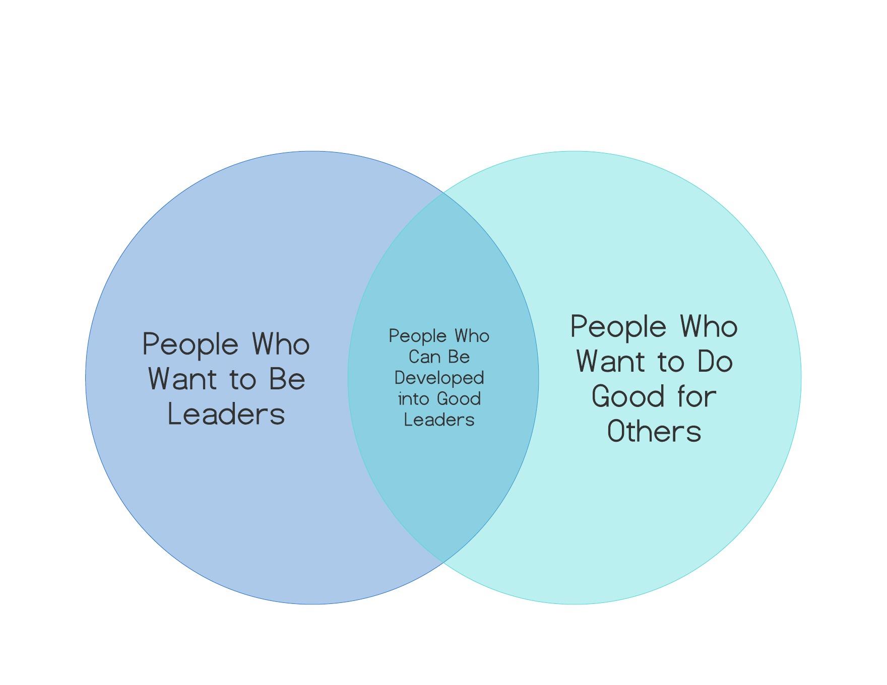 Leadership Venn